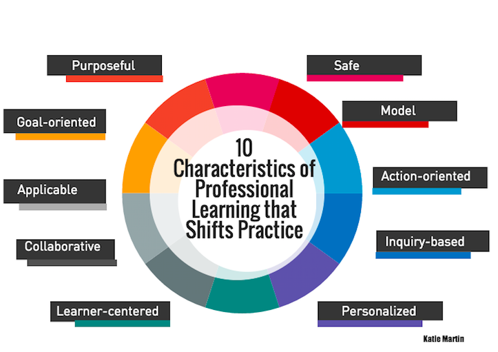 10 Characteristics of Professional Learning That Shifts Practice