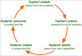 Why Believing in Your Students Matters