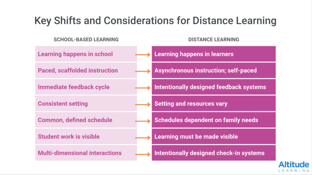 How Can We Make the Most of Synchronous and Asynchronous Time in Distance Learning?